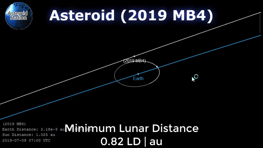 Newly%20found%20Asteroid%20(2019%20MB4)%20